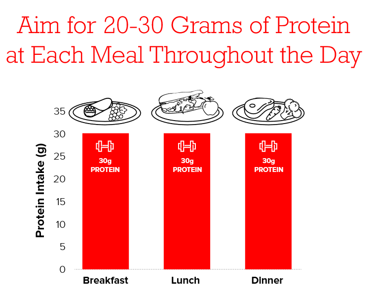 aim for 30 grams of protein
